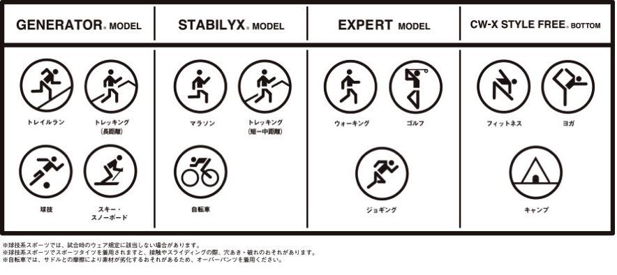 CWーX4つのモデル