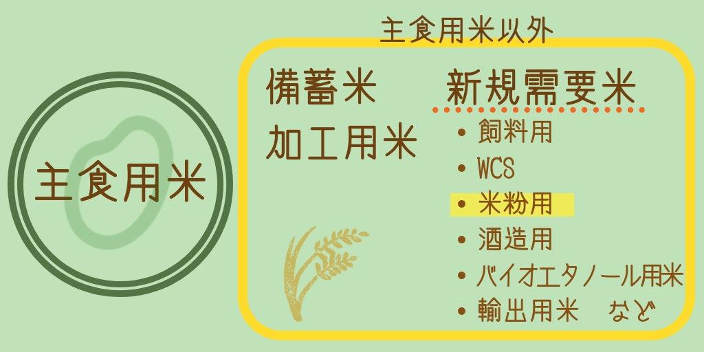 新規需要米